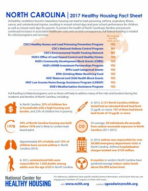 North Carolina 2017 Healthy Housing Fact Sheet