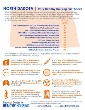 North Dakota 2017 Healthy Housing Fact Sheet