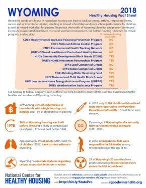 Healthy Housing Fact Sheet - Wyoming 2018