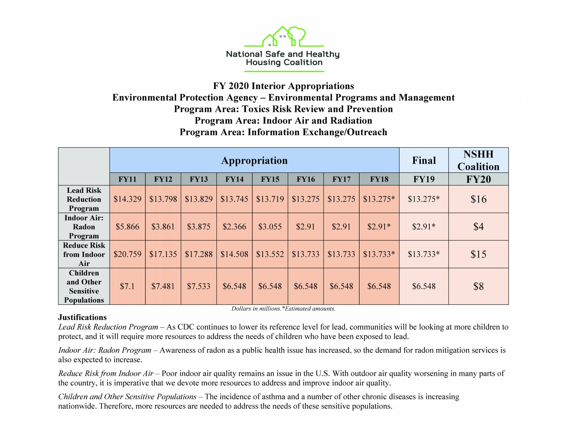 FY 2020 Interior Appropriations: Environmental Programs and Management