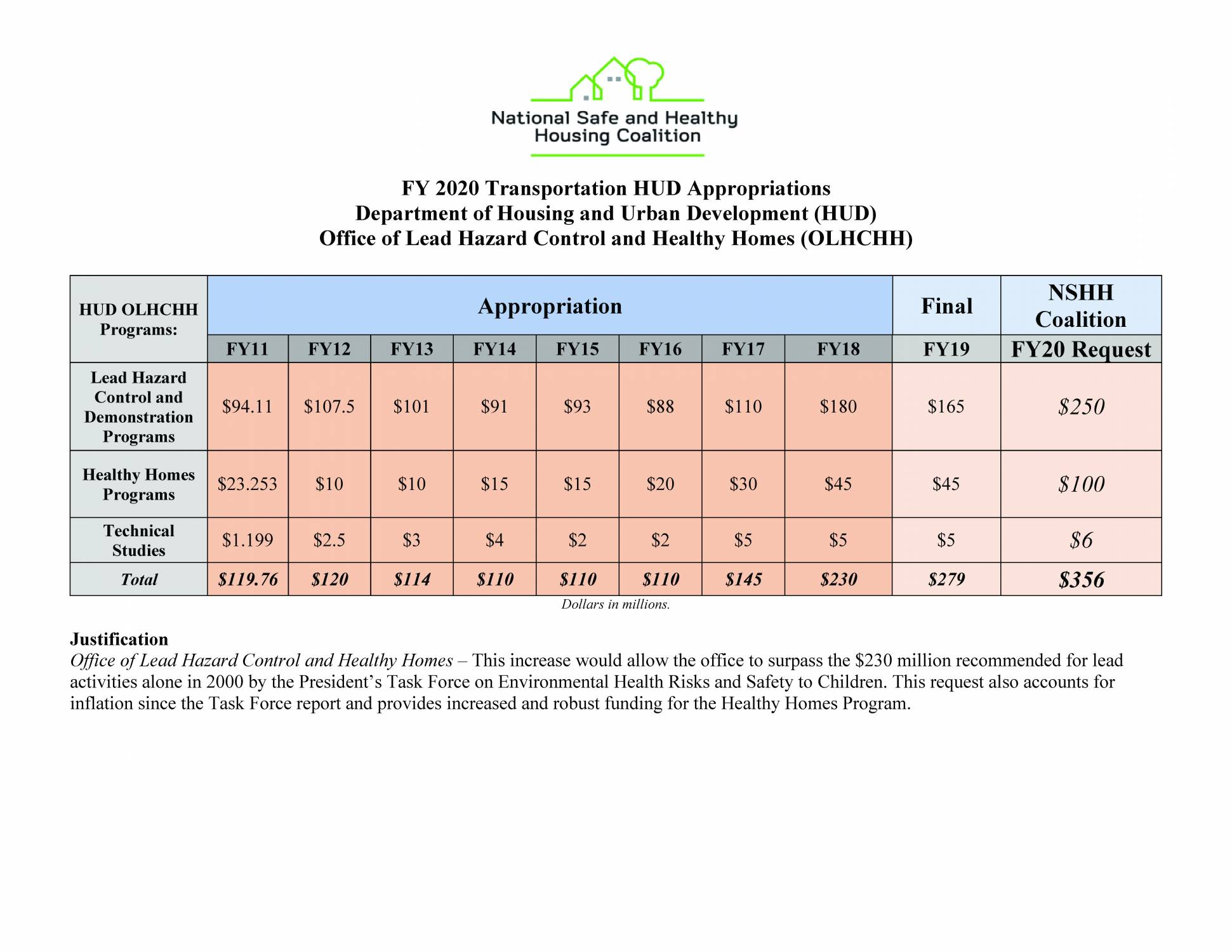 FY 2020 Transportation HUD Appropriations