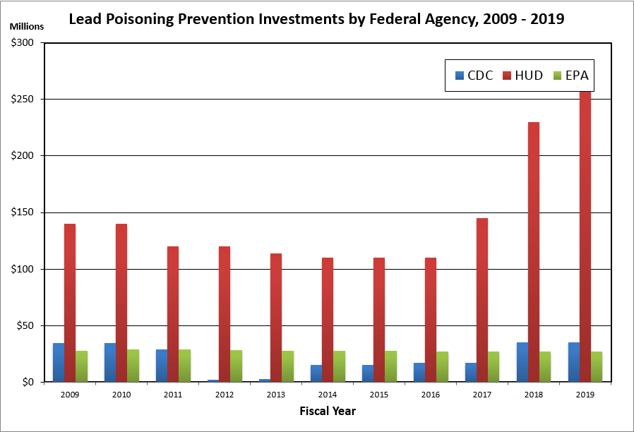 Chart: Lead Poisoning Prevention Investments by Federal Agency, 2009-2019