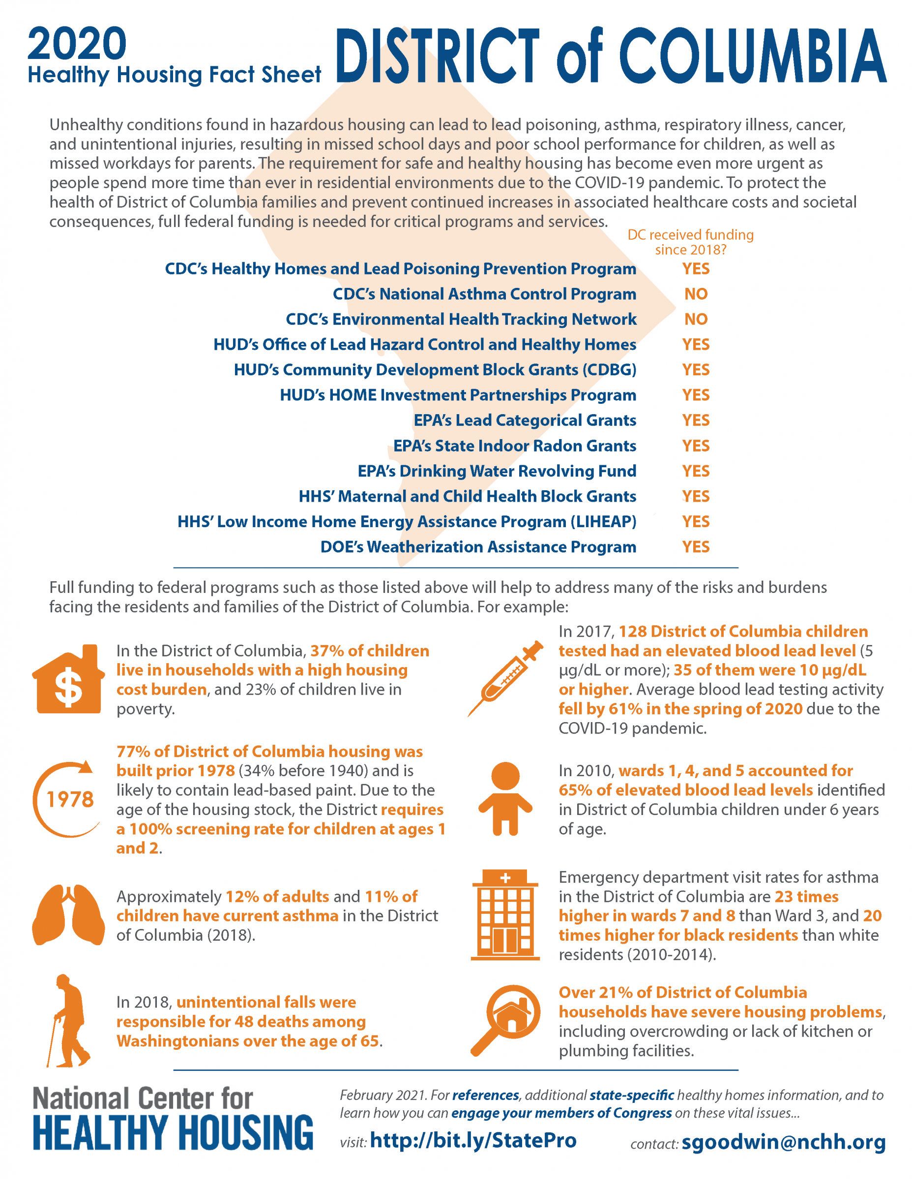 Healthy Housing Fact Sheet - District of Columbia 2020
