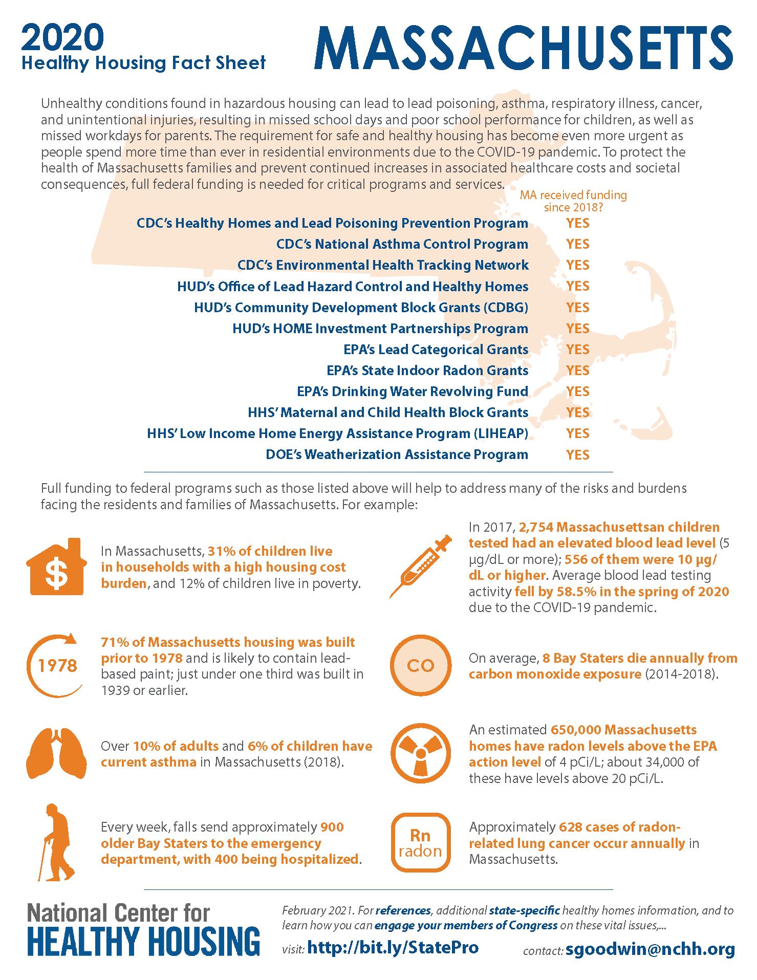 Healthy Housing Fact Sheet - Massachusetts 2020