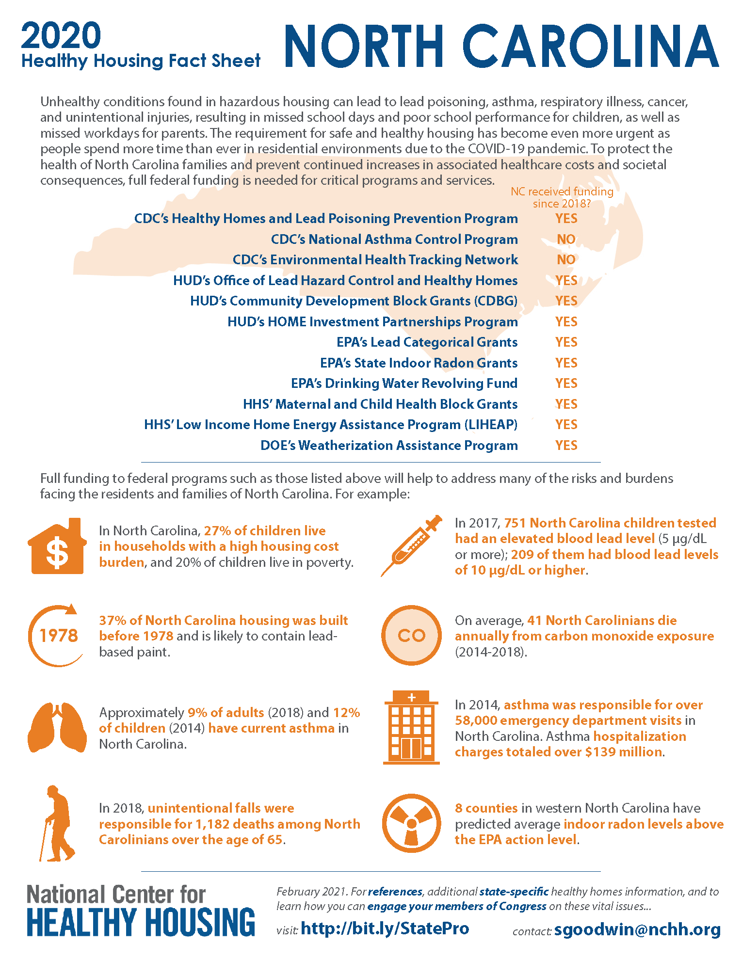 Healthy Housing Fact Sheet - North Carolina 2020