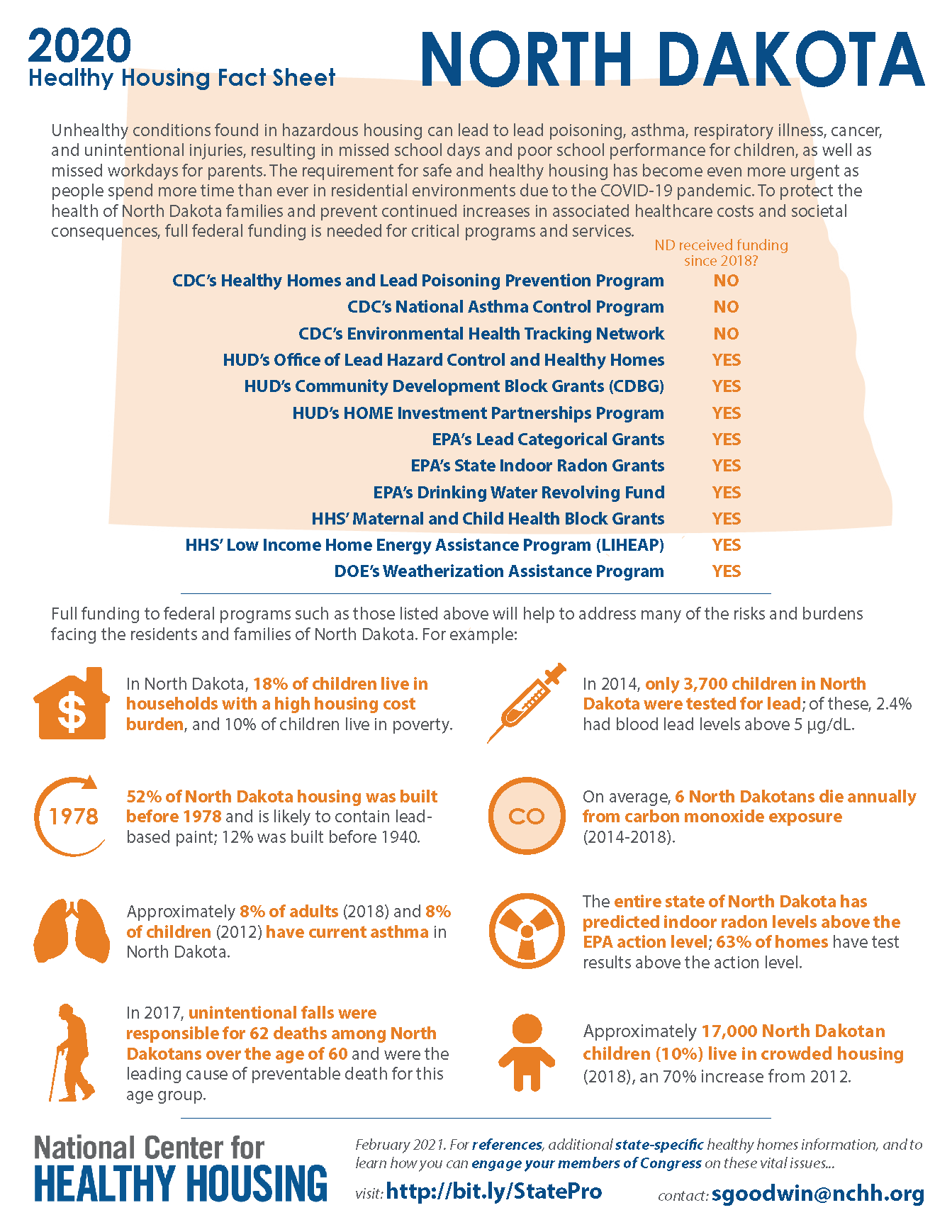 Healthy Housing Fact Sheet - North Dakota 2020