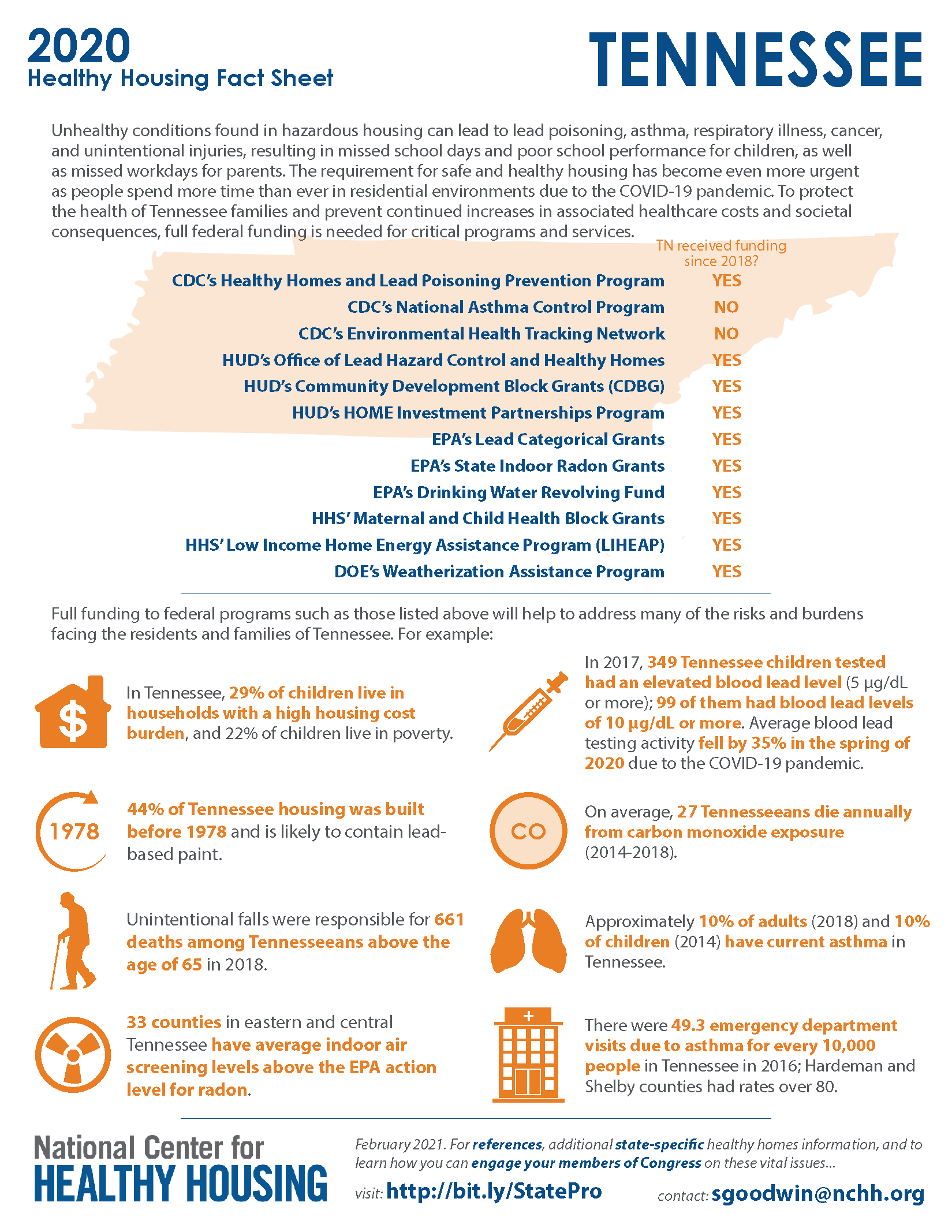 Healthy Housing Fact Sheet - Tennessee 2020