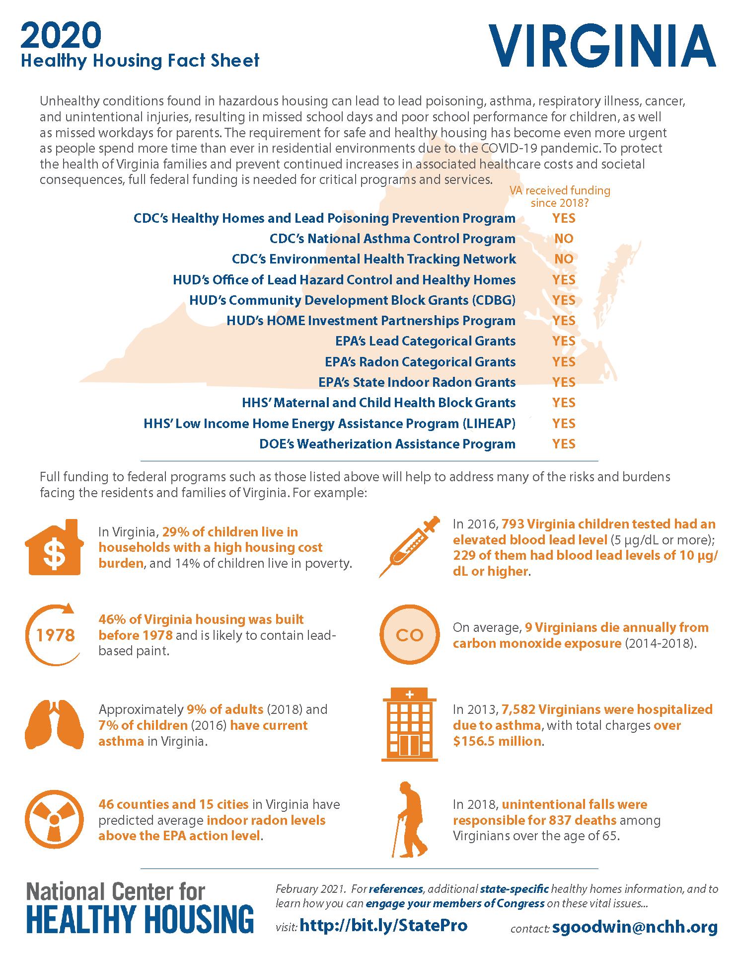 Healthy Housing Fact Sheet - Virginia 2020